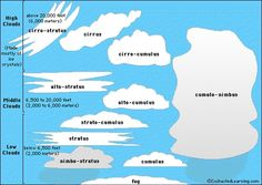 Cloud classification chart - great with Kite Capers unit study/lapbook! #unitstudies by lynne