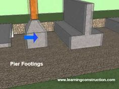Types of Footings Residential and Commercial Construction