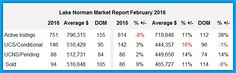 Lake Norman home sales were up again in February!