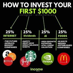 Investing In Stocks, Investing Money, Investing In Shares, Stock Investing, Financial Tips, Financial Literacy, Dividend Investing, Business Money, Business Tips