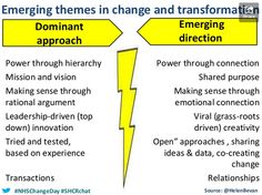 Storify of 31 January 2014 School of Health and Care Radicals session #SHCRchat #SHCR @helen bevan