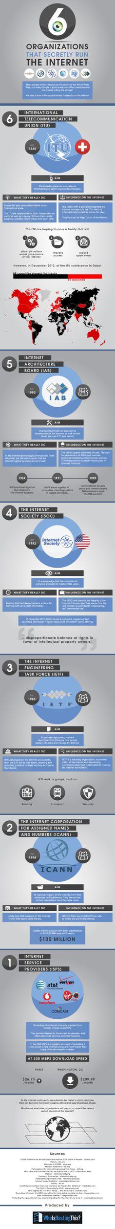 Las 6 organizaciones que controlan #Internet