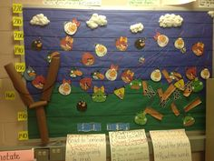 Classroom data wall. MAP/NWEA growth. Angry bird theme. Each bird has a number with an m for math or r for reading. Each student has a number that correlates to their bird on the data chart. The yarn projects their expected growth.