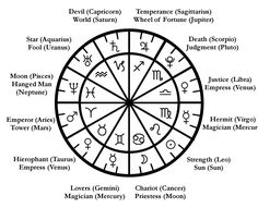 Here's a handy graphic to help you remember the correspondences between the tarot's Major Arcana and the signs and planets of astrology.