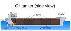 Image result for oil tankers