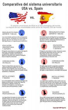 la diferencia en deportes en espana y los estados unidos - Google Search