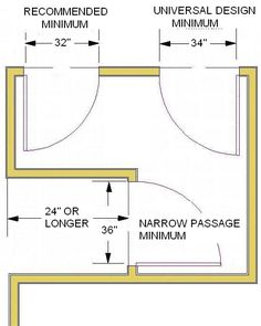 illustrated rules of bathroom design including code vs. recommended plans