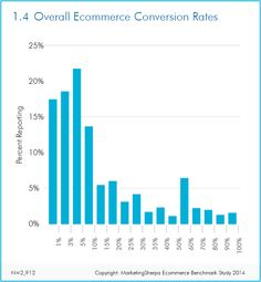 Check the average online conversion rate for e-commerce website, lead generation websites, conversion rate by platform, device, freemium and affiliate websites Ecommerce, Affiliate Websites, Inbound Marketing, Lead Generation, Case Study, Research, Conversation, Web Design, Chart