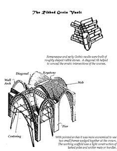 Rome Rome Architecture, Romanesque, Vaulting, Stone, Scale Model, Rock, Romanesque Art, Rocks, Pole Vault