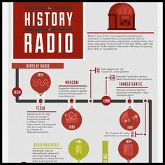 Sonos Infographic: The History Of Radio - Column Five Media Personal Timeline, Graphic Design Humor, History Timeline, Short Waves, Transistor Radio, Sonos, Information Technology, Data Visualization, Inventions