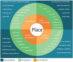 PPS Place Diagram - what makes a successful space (one sort of successful public space)