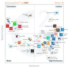 Zoho CRM liderem w rankingu satysfakcji użytkowników http://www.g2crowd.com/press-release/best-crm-software-winter-2016/
