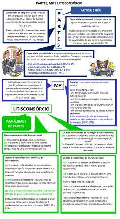 05 - Partes, MP e Litisconsórcio Law Study, Where Is The Love, Leis, Salvador, Education, Law School, Domingo, Savior, El Salvador