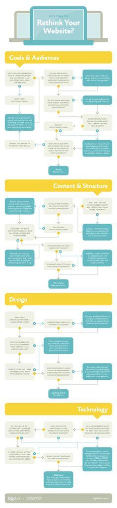 ¿Es hora de repensar tu sitio web?