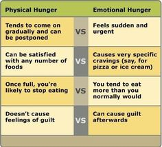 Real hunger versus emotional eating...for a bulletin board to go with my cookies and milk door decs