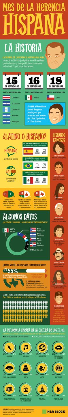 Infographic that explains the origins of Hispanic Heritage Month, the difference between Latino/a and Hispanic and that also lists other parts of Hispanic culture. Spanish Heritage, Ap Spanish, Spanish Culture, How To Speak Spanish, Learn Spanish, Spanish Online, Spanish Lessons, Spanish Projects, French Lessons