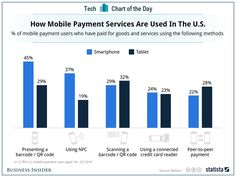 CHART: This Is How People Use Mobile Payments Apple is expected to introduce a new mobile payment service on Sept. 9, which is expected to be a standout feature in the new iPhone 6. But based on N