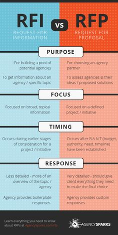 An RFP (Request for Proposal) is often confused with an RFI (Request for . Contract Management, Program Management, Supply Chain Management, Business Management, Business Planning, Project Management Certification, Request For Proposal, Process Infographic, Project Management Templates