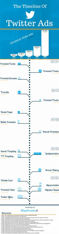 The timeline of Twitter ads #INFOGRAPHIC #SOCIALMEDIA #MARKETING