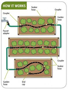 Homestead Survival: A New Way To Make Watering Raised Garden Beds Efficient And Easy Diy Perfect Idea For Our Side Yard Garden. Watering Raised Garden Beds, Raised Beds, Garden Watering System, Backyard Vegetable Gardens, Vegetable Garden Design, Garden Landscaping, Trellis Design, Homestead Survival, Survival Tips