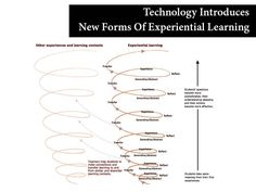 Technology Introduces New Forms Of Experiential Learning Human Growth And Development, Connected Learning, Meditation Apps, Experiential Learning, Service Learning, Technology Tools, World Problems, Learning Process, School Days