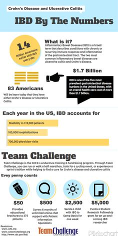 IBD by the numbers
