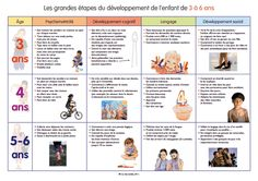 Habili TED Les grandes etapes du developpement 3-16.pdf