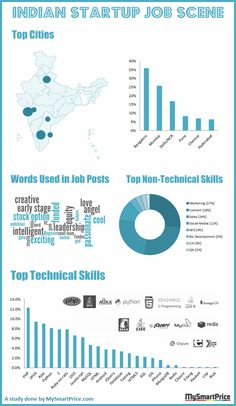 Startups in India  #infographic
