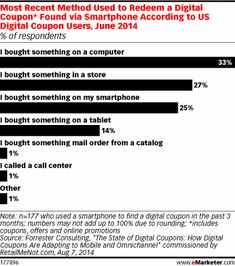 Smartphone Couponers Still Find Their Way to the Store - eMarketer