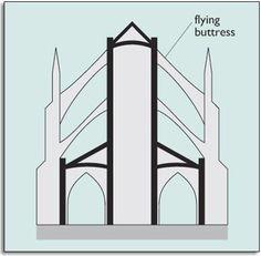 องค์ประกอบสถาปัตยกรรมกอธิค(flying buttress)