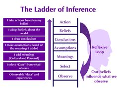 Ladder of Inference - mental process of abstraction in thinking. Leaps of abstraction often occurs due to reflexive loop of biases turning into misguided beliefs. To minimize misunderstanding, instead of jumping to conclusion, inquire the biases in assumptions, meaning and selected data that created them.