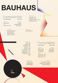 Infográfico sobre as fases da Bauhaus (expressionista e funcionalista)
