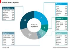 The world's biggest arms exporters