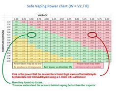 Safe Vaping Chart Ohms Law Vape Coils Juice Juices