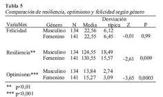 Liberabit - Felicidad, resiliencia y optimismo en estudiantes de colegios nacionales de la ciudad de Lima