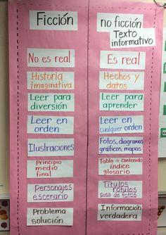 Textos informativos anchor chart