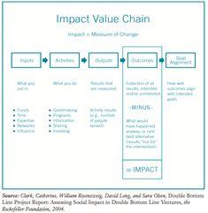 Impact value chain