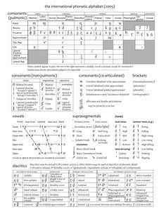 International Phonetic Alphabet (IPA) - http://upload.wikimedia.org/wikipedia/commons/1/15/IPA_chart_2005.png