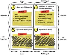 the 'four quadrants' idea from Steven Covey ( First things First / Seven Habits ) is a really simple, effective way to think about your use of time.