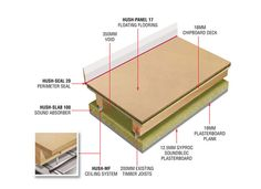 A Complete Acoustic System That Can Be Used As Flooring And Ceiling SolutionsThis Is Part Of The Separating Floors Solution Compromises