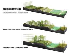 Resilience Strategies | Image: PennDesign/OLIN (2014): Floding the Coastal Plain. Staten ISland East Shore. via www.rebuildbydesign.org