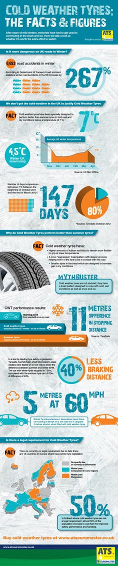 Why should you fit cold weather tyres? We have some statistics to show why we think it's a good idea.  Buy your cold weather tyres now http://shop.atseuromaster.co.uk/eshop/en_GB/home