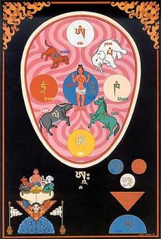 Poster by American Artist Andy Weber who studied Tibetan iconography in India and Nepal - the post makes reference to the 6 yogas of Naropa. Love the colours and treatment. Tibetan Art, Tibetan Buddhism, Vajrayana Buddhism, Buddhist Symbols, Little Buddha, Thangka Painting, Buddha Art, Tantra, Ancient Art