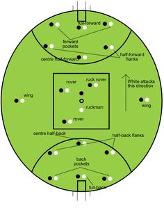 Australian rules football oval & player positions/designations. 36 players (18 per team) create one of the fastest and most spectacular games in the world. Originating in Vic. there are 10 of the 18 teams from Vic. and 2 teams from each of the other participating states..... (SA. WA. NSW. Qld.)