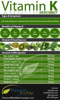 Vitamin K Deficiency [INFOGRAPHIC]