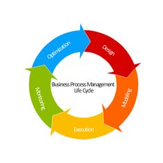product design and lifecycle management outline Product lifecycle services  welcome to smarter lifecycle management  we conduct robust assessments that outline your unique goals and give you deep insight.