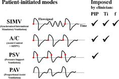 patient initiated modes of ventilation