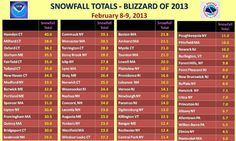 Blizzard of 2013 snowfall totals