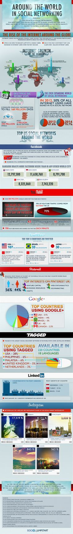 How the World Consumes Social Media Social media is trending globally. Check out this infographic to learn about how quickly social media has become prominent around the world. 'Around the world in social networking' by Social Jumpstart and Hasai Social Marketing, Inbound Marketing, Marketing Digital, Marketing Trends, Content Marketing, Internet Marketing, Online Marketing, Internet Usage, Social Media Tips