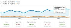 Amazing 700% increase in month to month traffic compared to the previous year.  This is after 12 months of continuous SEO and Internet Marketing.